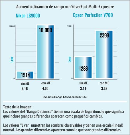 Grafik_multi-exposure_es